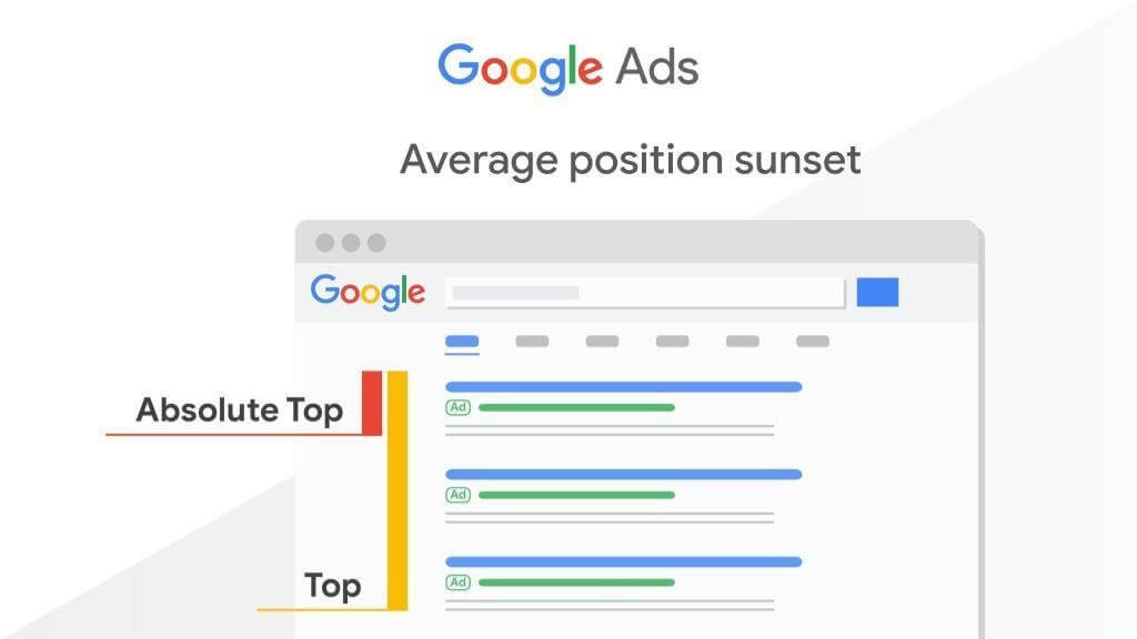 google ads average position diagram showing the difference between 'top' and 'absolute top'